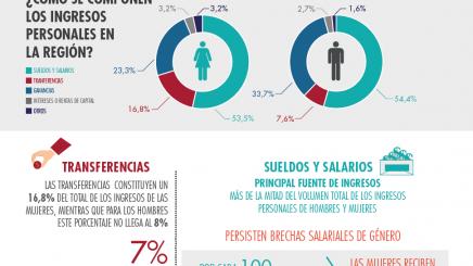 Desigualdad distributiva: Obstáculo para la autonomía económica de las mujeres