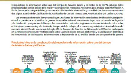Portada Repositorio de información sobre uso del tiempo de América Latina y el Caribe